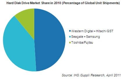 HDD Market Shares