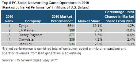 Zynga Builds On Lead in Booming Social Network Gaming ...