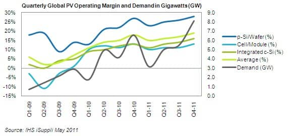 PV Operating Margins