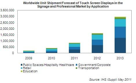 2013 global touch screen panel industry analysis Global touch screen shipments are expected to reach 175 billion in 2013, up  172% on year among the shipments, approximately 128 billion.