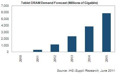 DRAM Demand Forecast