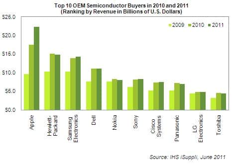 Semiconductor Spend