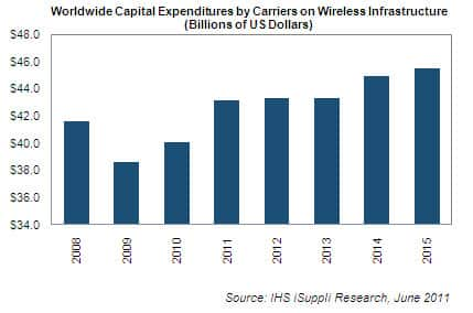 Wireless Carrier CAPEX