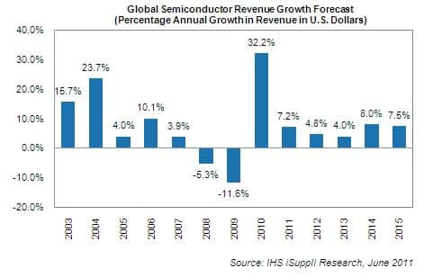 Semiconductor Revenue