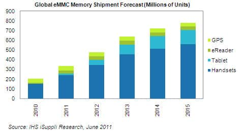 Flash Memory Forecast