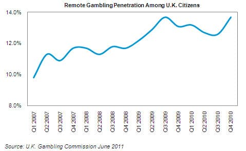 UK Gambling Penetration