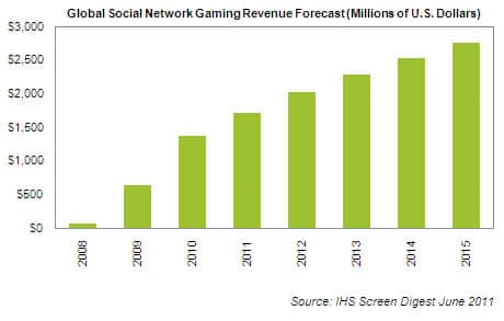 Social Network Gaming Revenue
