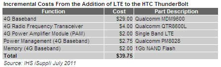 LTE Addition Costs