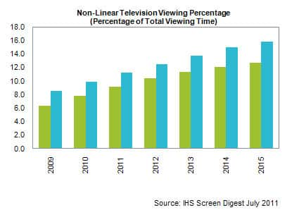 Broadcasters Have No Cause for Panic Over Rise of Nonlinear