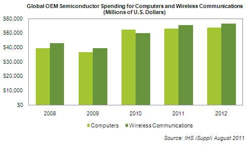 OEM Semiconductor Spend