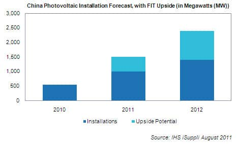 China PV Installations