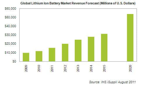 Lithium-ion Battery Forecast