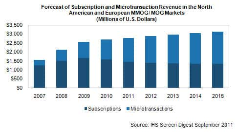 Micro-transactions vs Subscription monetization models