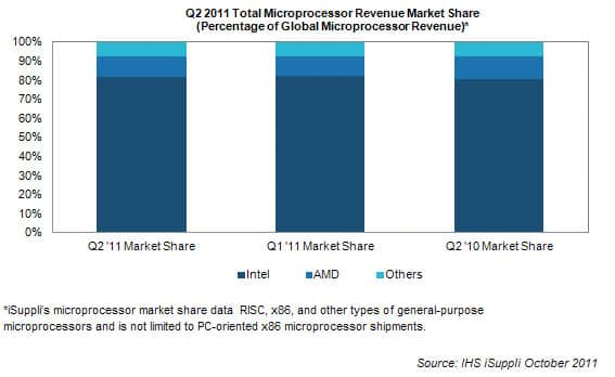 competition in the microprocessor market intel Amd vs intel: which chipmaker does processors different sectors of the cpu market intel focuses on higher clock bit of competition when it.