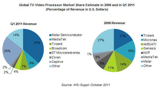 The Decline of Western TV Chip Suppliers - IHS Technology