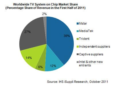 After Slow Results Of Google Tv Intel Turns Away From