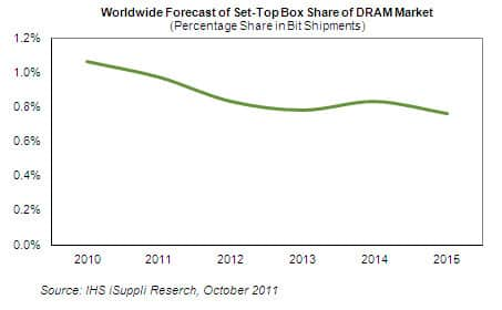Set-top Box Share of DRAM Market