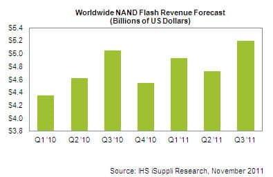NAND Revenue Rebounds After Japan Quake: Lessons for the HDD