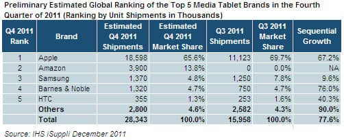 Top-5 Media Tablet Brands