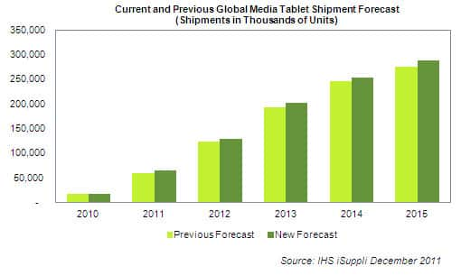 Media Tablet Shipment Forecast