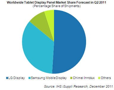 Tablet Display Market Share
