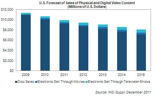 Consumer Purchasing of Video Content