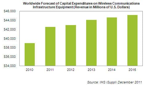 Wireless CAPEX