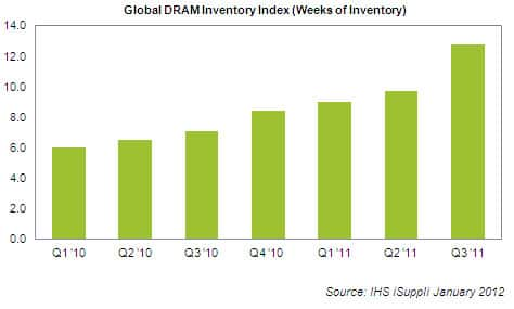 DRAM Inventory Index