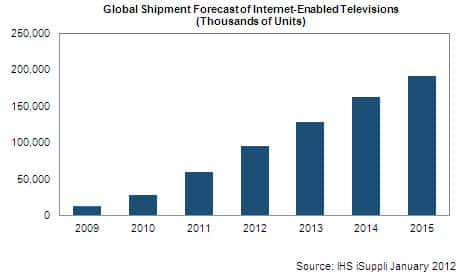 Internet-Enabled TV Forecast