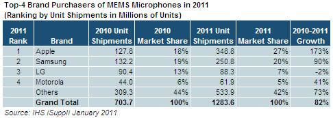 MEMS Microphone Purchasers