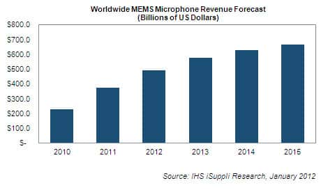 MEMS Microphone Forecast