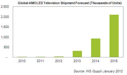 OLED TV Shipment Forecast