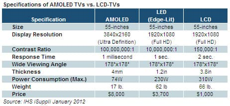 AMOLED vs LCD TV