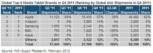 Media Tablet Market Share
