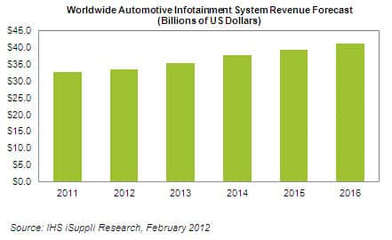 Automotive Infotainment Revenue