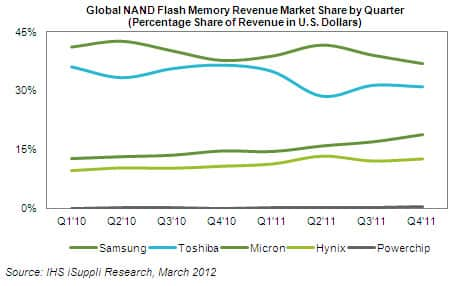 NAND Flash Market Share