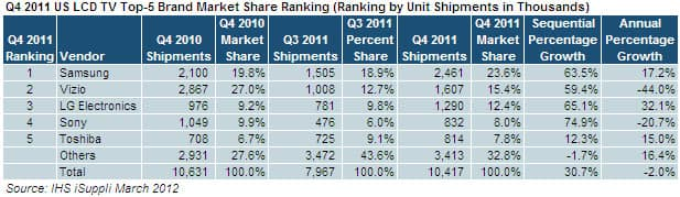 Samsung Widens Lead in US LCD-TV Shipment with Record-High Market ...