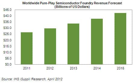 Pure-Play Semiconductor Foundry Market Set for 12 Percent