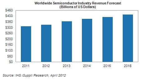 Semiconductor Industry Revenue