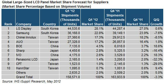 Chinese Suppliers Shine in Large-Sized LCD Panel Market in