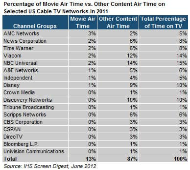 Movies Thrive on US Basic Cable, as Media Companies Shell Out Big