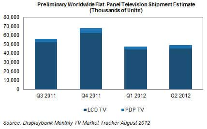 flat panel tv and the global Sales of flat-panel tvs last year were, well, flat--in part because only a few  models were available in selected areas but this year, they're.