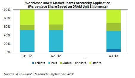 Worldwide DRAM Market Share Forecast