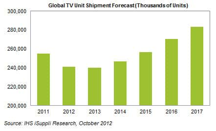 Global TV Unit Shipments