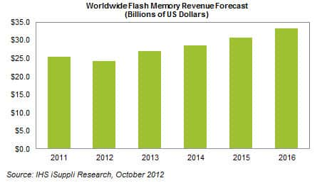 Worldwide Flash forecast