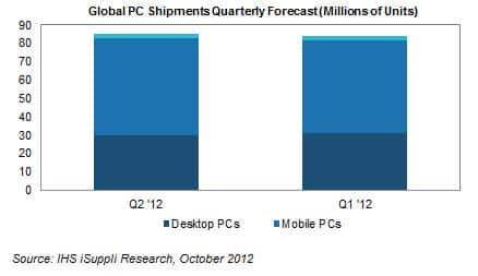 Globaly PC Quarterly Shipments