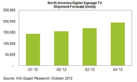 North American Digital Signage Forecast