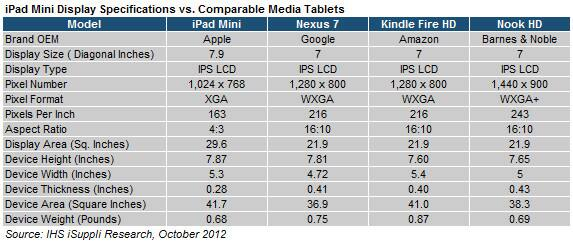 Larger Display Sets iPad Mini Apart from Other 7-Inch Tablet ...