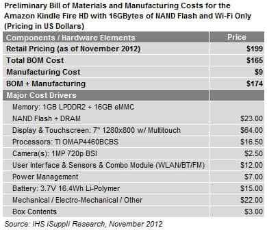 Amazon Kindle Bill of Materials