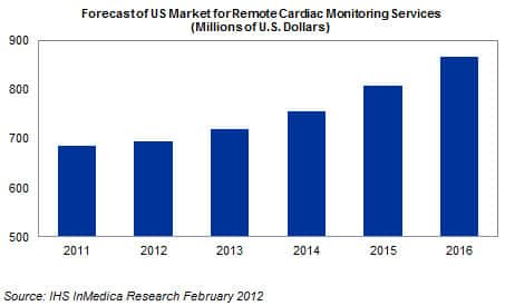 US Remote Cardiac Monitoring Market to Expand more than 25